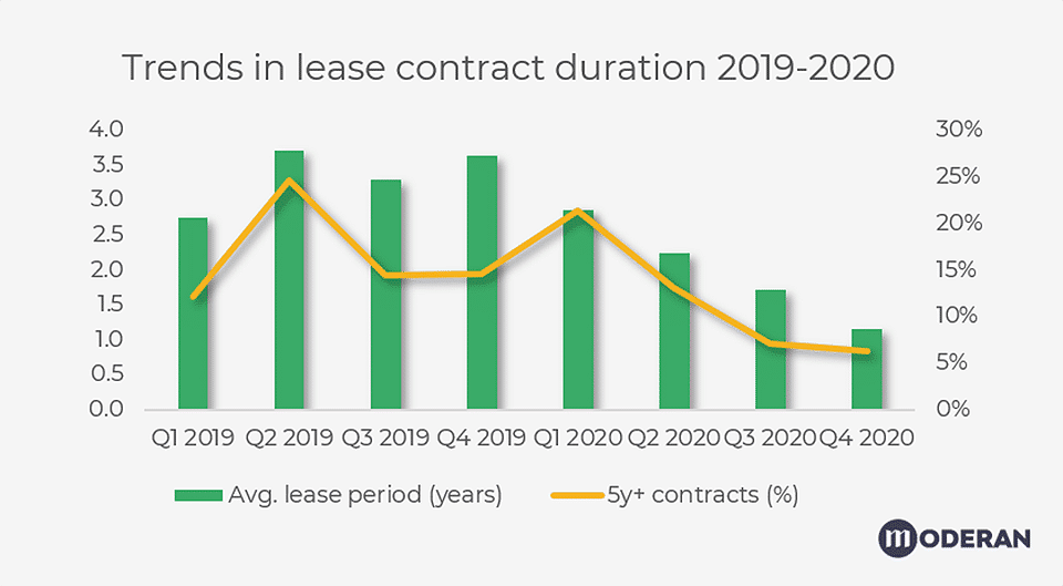 Commercial real estate leases are getting shorter. How can landlords use that to their advantage?